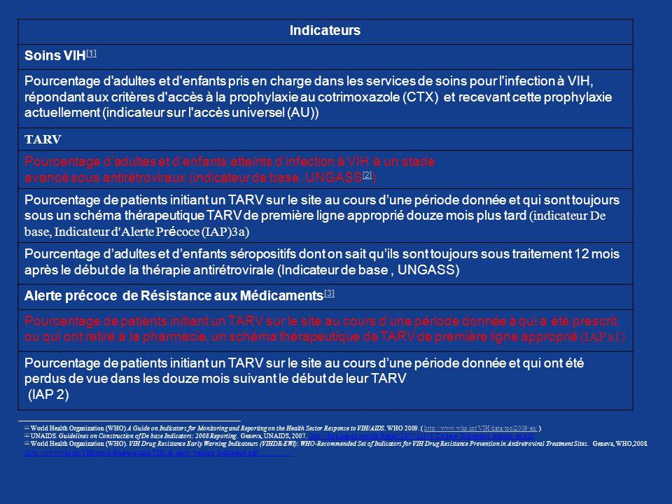 avancé sous antirétroviraux (indicateur de base, UNGASS[2])